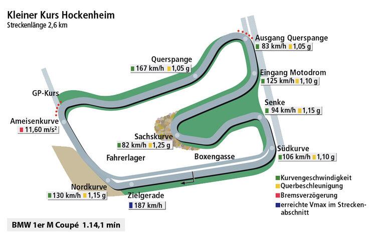 BMW 1er M Coupé, Rundenzeitengrafik, Hockenheim, spa0611