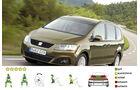 EuroNCAP-Crashtest, Seat Alhambra