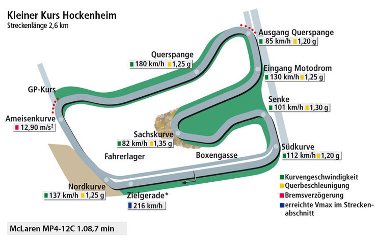 McLaren MP4-12C, Rundengrafik, Hockenheim