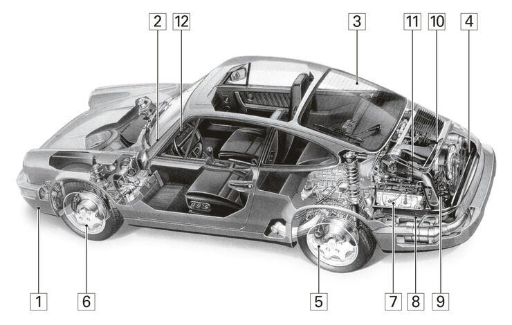 Porsche 964 Cabrio, Igelbild, Schwachstellen