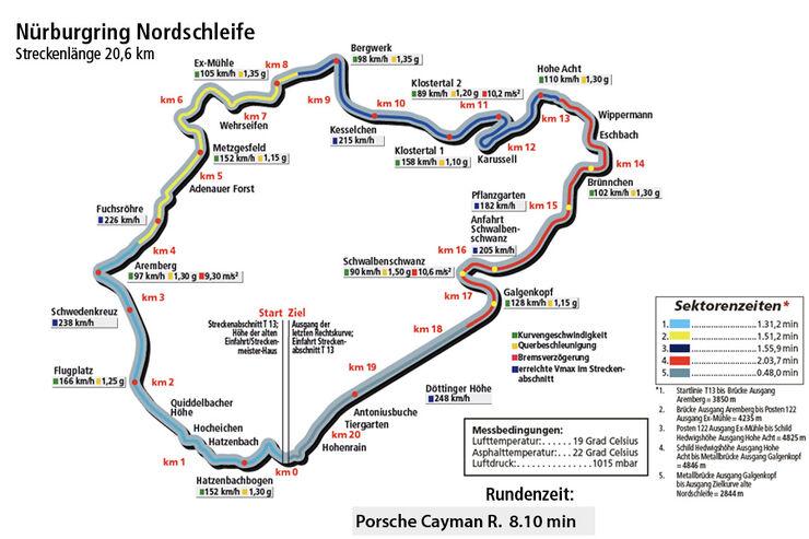 Porsche Cayman R, Nordschleife