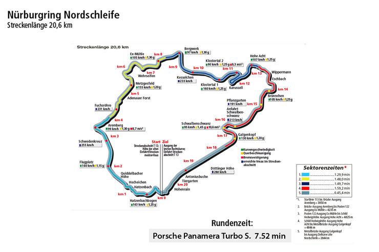 Porsche Panamera Turbo S, Rundenzeitengrafik, Nordschleife