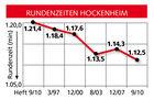 Vergleichsgrafik Rundenzeit Hockenheim