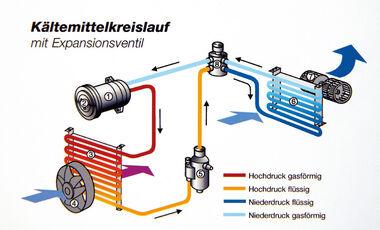 Kühlmittel klimaanlage auto