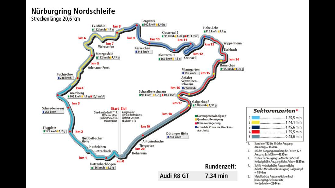 Rundenzeit Nordschleife, Audi R8 GT, Supertest