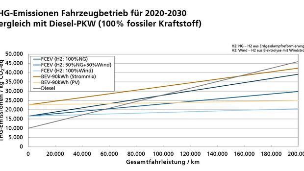 Wasserstoff-Auto Brennstoffzelle BEV CO2-Bilanz Diesel Fraunhofer-Institut