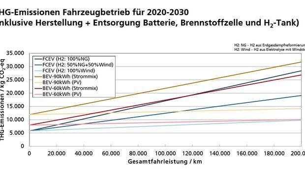 Wasserstoff-Auto Brennstoffzelle BEV CO2-Bilanz Fraunhofer-Institut