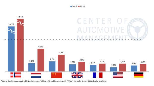 01/2019, CAM-Studie Elektroauto-Absatz 2018