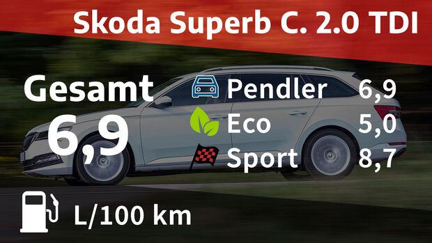 01/2021, Kosten & Realverbrauch Skoda Superb Combi 2.0 TDI Style