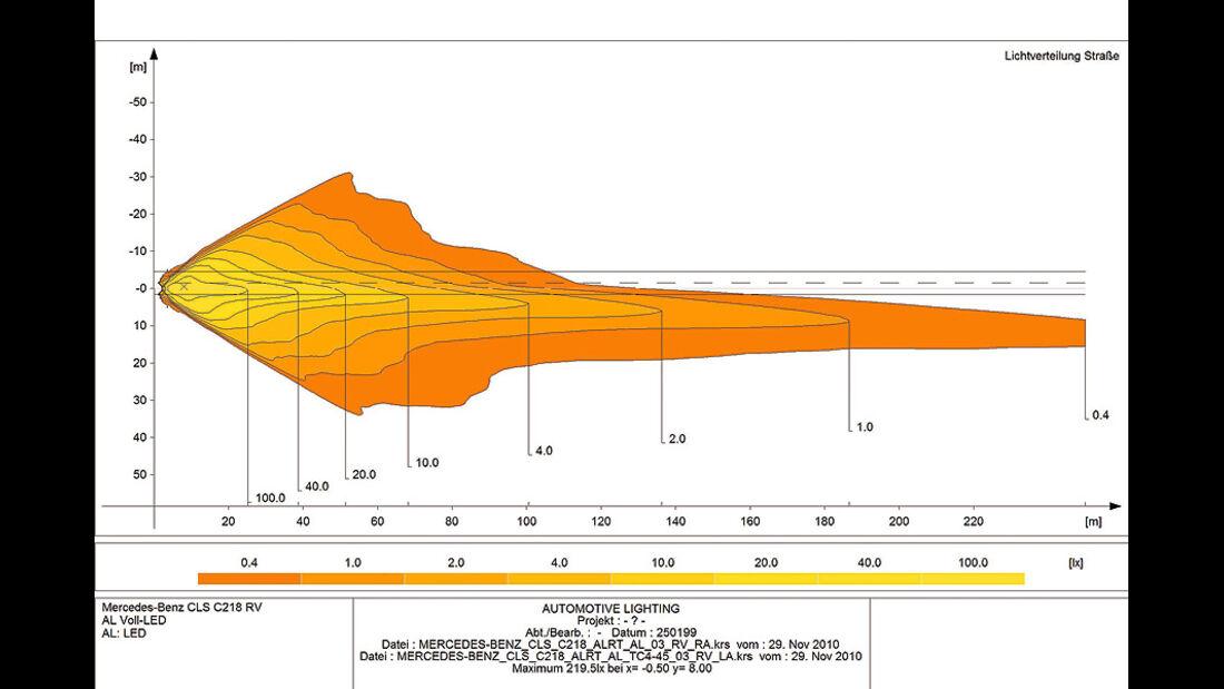0111, ams 03/2011, Lichttest