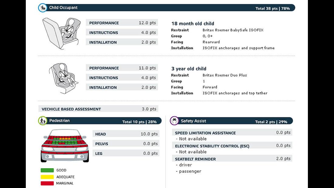 02/2011, EuroNCAP, Crashtest, Ergebnis Dacia Duster