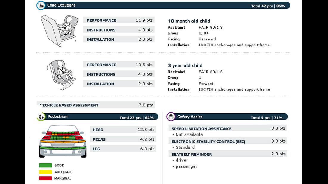 02/2011, EuroNCAP, Crashtest, Ergebnis Hyundai ix20