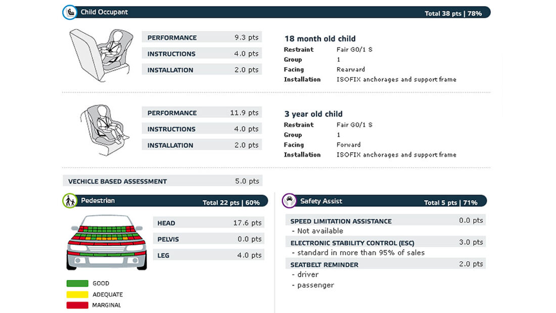 02/2011, EuroNCAP, Crashtest, Ergebnis Mitsubishi ASX