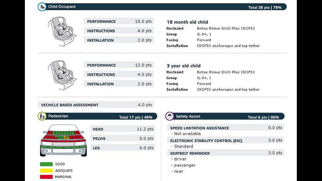 02/2011, EuroNCAP, Crashtest, Ergebnis Mitsubishi i-Miev