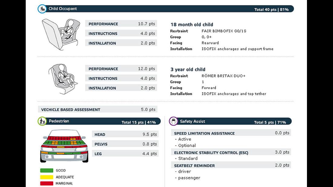 02/2011, EuroNCAP, Crashtest, Ergebnis Nissan Juke