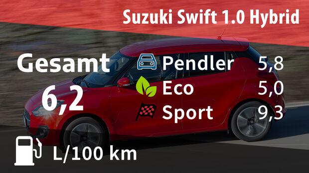 02/2020, Suzuki Swift 1.0 Hybrid Realverbrauch
