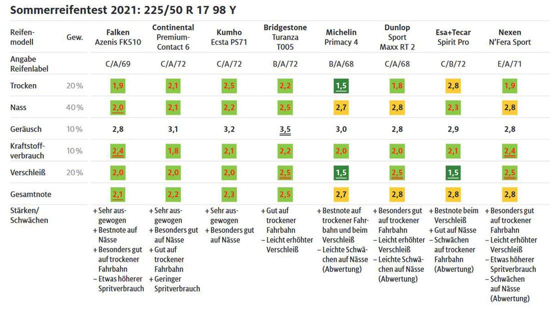 02/2021_ADAC Sommerreifen-Test 2021 Mittel 1