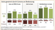 02/2021_Innofact_Kia_Deutsche_Corona_Autonutzung