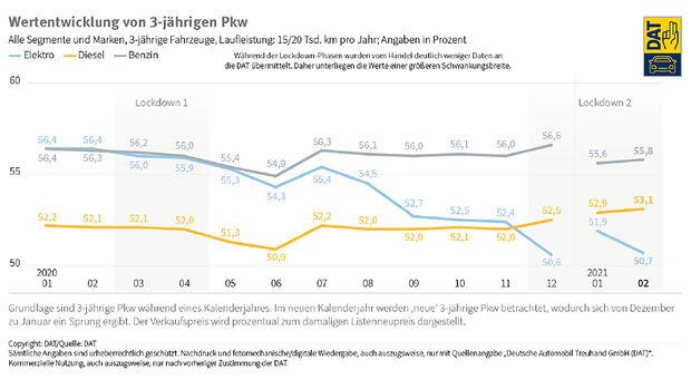 03/2021, DAT-Auswertung Gebrauchtwagenmarkt Elektroautos