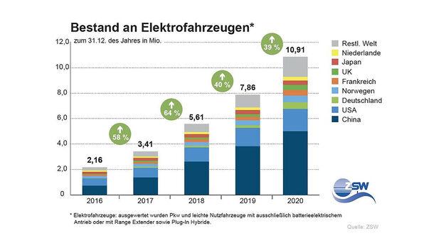 03/2021, Elektroauto-Statistik Neuzulassungen Bestand weltweit