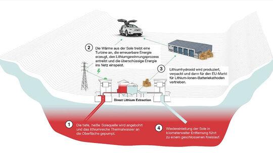 03/2021, Lithium Gewinnung im Oberrheingraben durch Geothermie