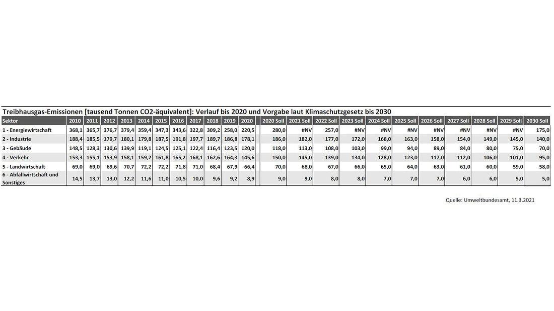 03/2021, UBA Statistik Treibhausgas CO2 Emissionen Deutschland 2020