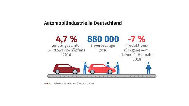 04/2019, Bedeutung Automobilindustrie Deutschland