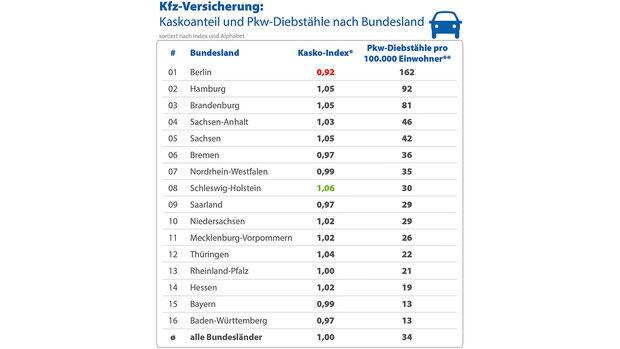 04/2020, Autodiebstahl Statistik 2019