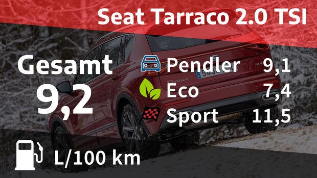 04/2021, Kosten und Realverbrauch Seat Tarraco 2.0 TSI 4Drive FR