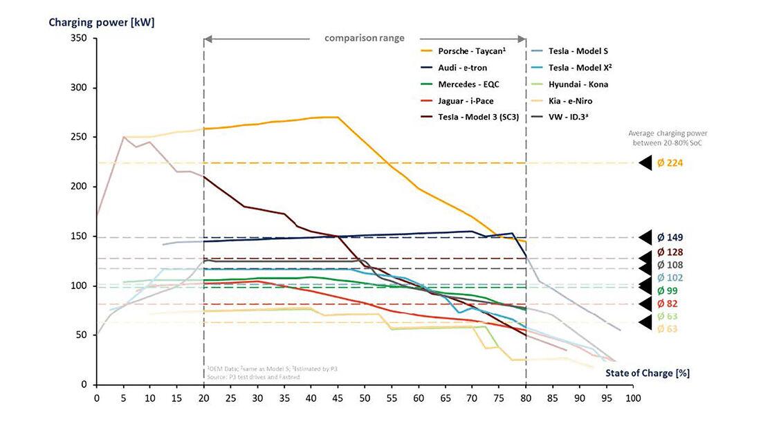 04/2021, P3 Charging Index 2020