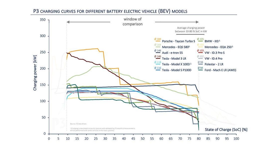 04/2021, P3 Charging Index 2021