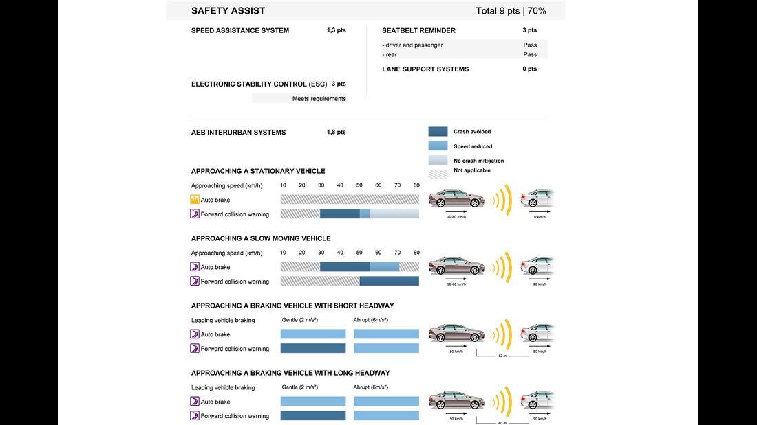 05/2014 EuroNCAP Crashtest Mercedes C-Klasse