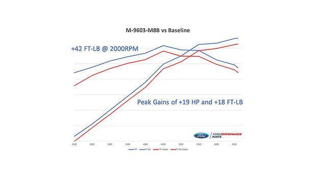 05/2020, Ford Performance Mustang-Leistungssteigerung M-9603-M8B