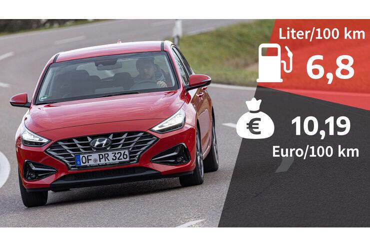 Kosten-und-Realverbrauch-Hyundai-i30-1-5-T-GDI-Prime