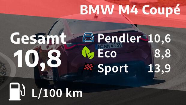 06/2021, Kosten und Realverbrauch BMW M4 Coupé