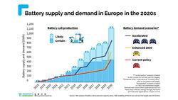 06/2021, T&E Diagramm Batterie-Produktions-Kapazitäten EU