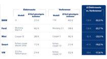 06/2021, Versicherungs-Vergleich Elektroauto vs. Verbrenner Check24
