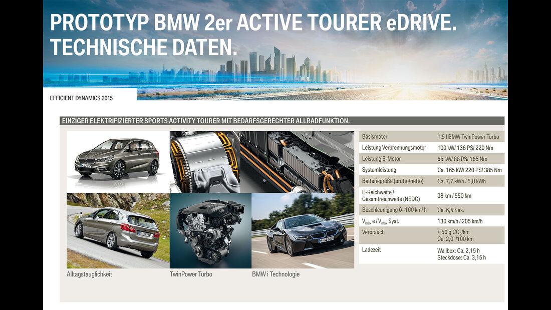 07/2015, BMW Innovationsday Wassereinspritzung, Brennstoffzelle, Hybrid