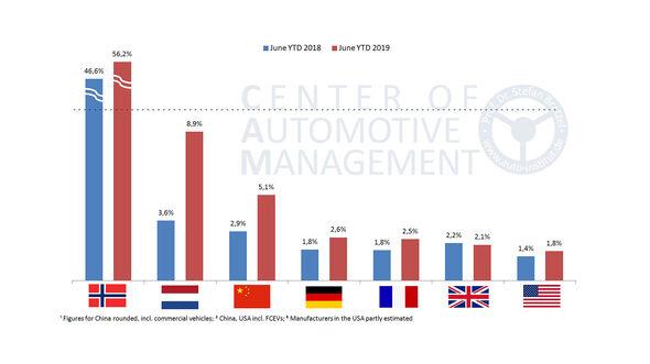 07/2019, E-Auto-Absatz und Marktanteile im internationalen Vergleich