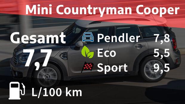 07/2020, Mini Countryman Cooper Kosten Realverbrauch
