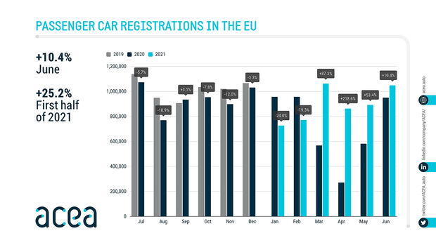 07/2021, ACEA Europa EU Neuzulassungen Juni 2021