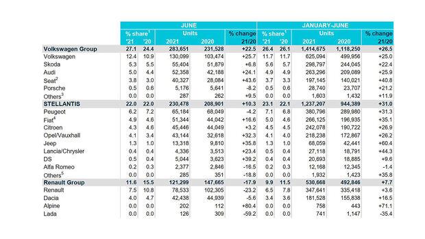 07/2021, ACEA Europa EU Neuzulassungen Juni 2021 Konzerne Marken
