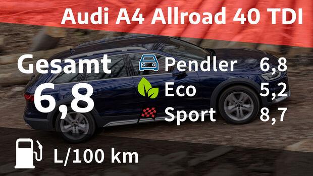 07/2021, Kosten und Realverbrauch Audi A4 Allroad 40 TDI Quattro