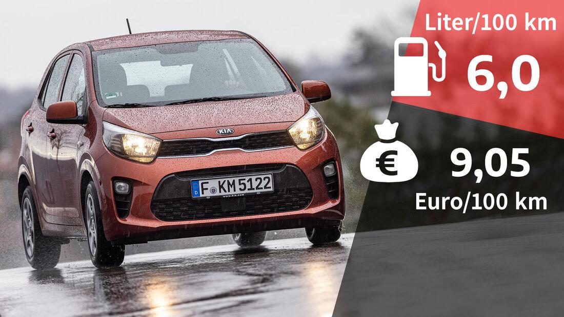 07/2021, Kosten und Realverbrauch Kia Picanto 1.2 Edition 7