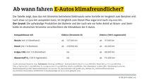08/2019, ADAC-Auswertung Umweltbilanz der Antriebsarten