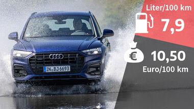 08/2021, Kosten und Realverbrauch Audi Q5 40 TDI Advanced