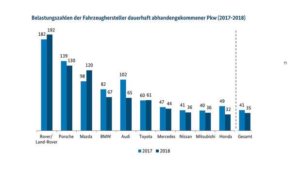 09/2019, BKA Kfz-Diebstahl-Statistik für 2018