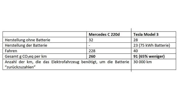 09/2020, CO2-Vergleich E-Auto vs Verbrenner TU Eindhoven