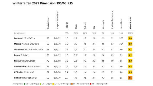 09/2021, ADAC Winterreifentest 2021 Ergebnis Kompaktklasse 1