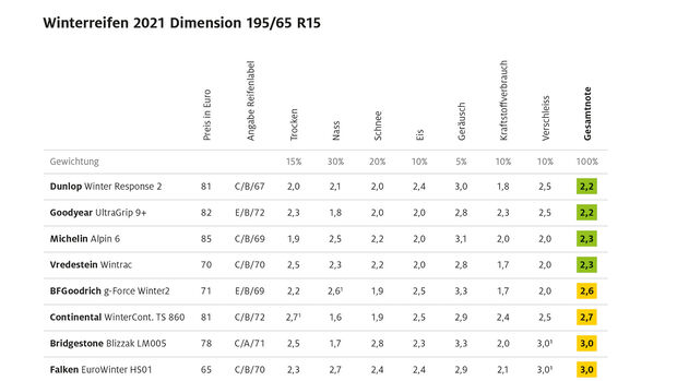 09/2021, ADAC Winterreifentest 2021 Ergebnis Kompaktklasse 2